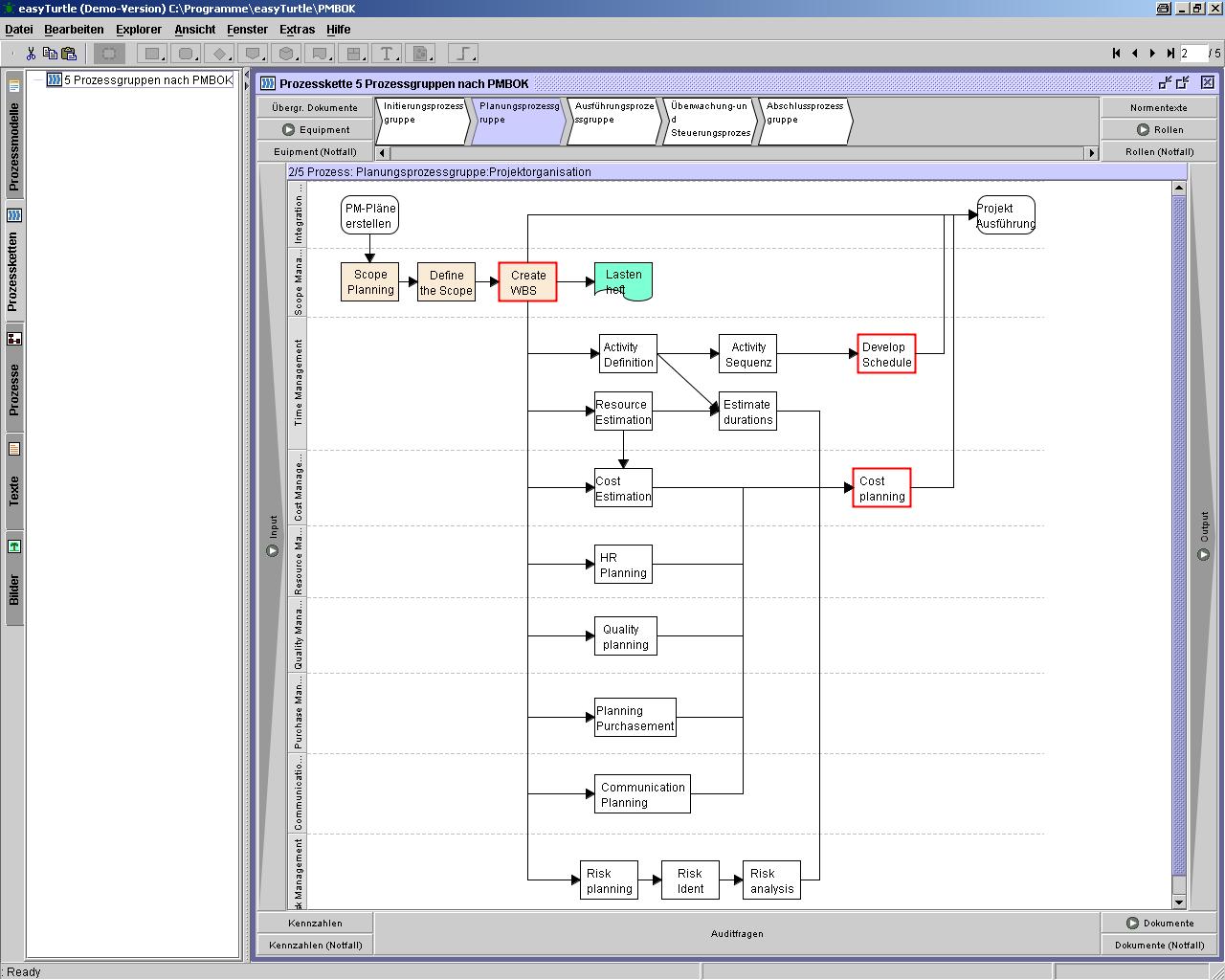 Planungsprozessgruppe in der Prozesskette nach PMBoK